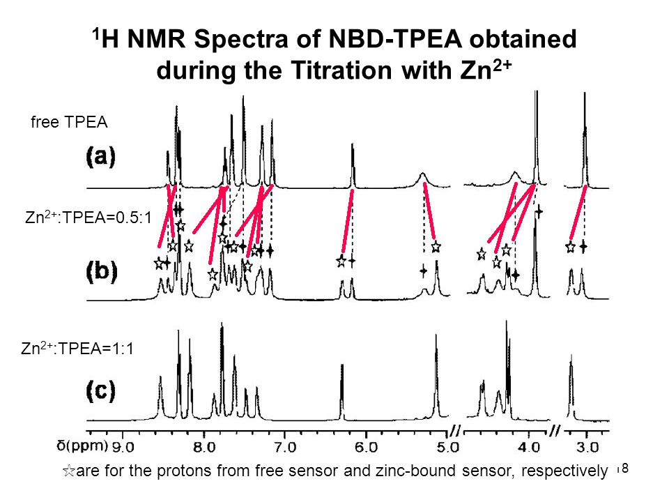 18 free TPEA Zn 2+ :TPEA=0.5:1 Zn 2+ :TPEA=1:1 1 H NMR Spectra of NBD-TPEA obtained during the Titration with Zn 2+ ☆ are for the protons from free se