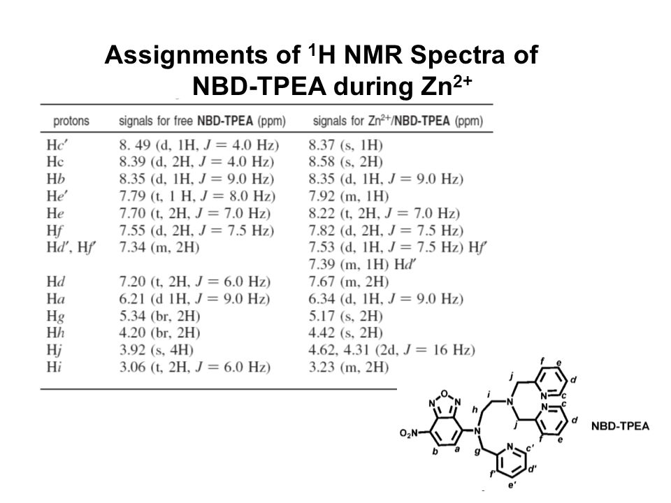 20 Assignments of 1 H NMR Spectra of NBD-TPEA during Zn 2+