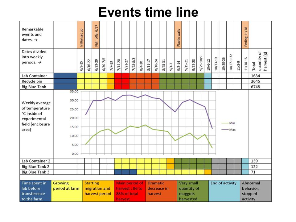 Events time line
