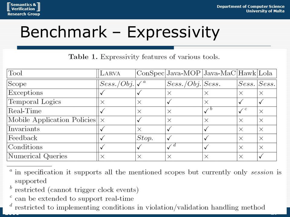 Semantics & Verification Research Group Department of Computer Science University of Malta 29 2008 Benchmark – Expressivity