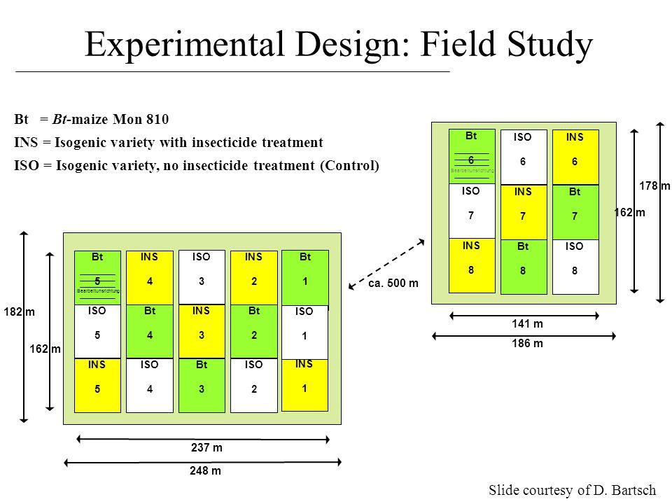 Experimental Design: Field Study Bt 6 ISO 7 ISO 8 INS 8 INS 6 Bt 8 INS 7 ISO 6 Bt 7 Bearbeitunsrichtung 178 m 162 m 141 m 186 m Bt 5 ISO 5 ISO 3 INS 5 INS 3 Bt 4 ISO 2 Bt 1 Bt 2 INS 1 ISO 1 INS 2 INS 4 ISO 4 Bt 3 Bearbeitunsrichtung 237 m 248 m 162 m 182 m ca.