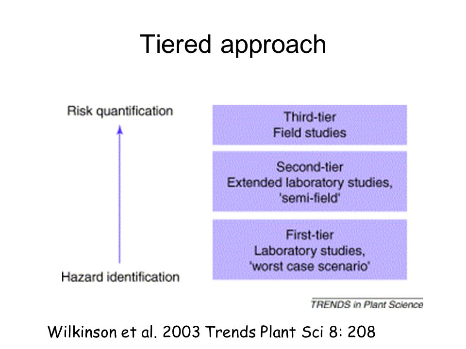 Tiered approach Wilkinson et al. 2003 Trends Plant Sci 8: 208