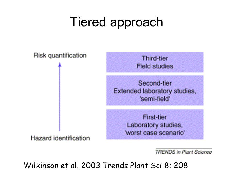Tiered approach Wilkinson et al. 2003 Trends Plant Sci 8: 208