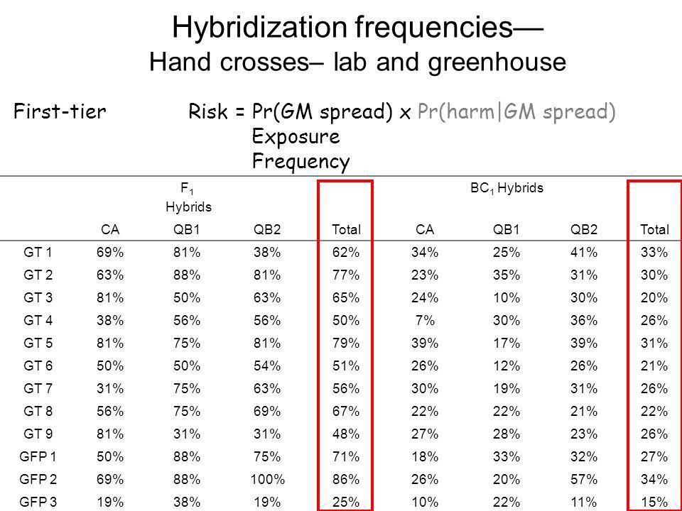 Hybridization frequencies— Hand crosses– lab and greenhouse F 1 Hybrids BC 1 Hybrids CAQB1QB2TotalCAQB1QB2Total GT 169%81%38%62%34%25%41%33% GT 263%88