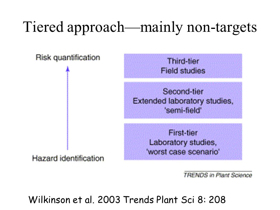 Tiered approach—mainly non-targets Wilkinson et al. 2003 Trends Plant Sci 8: 208