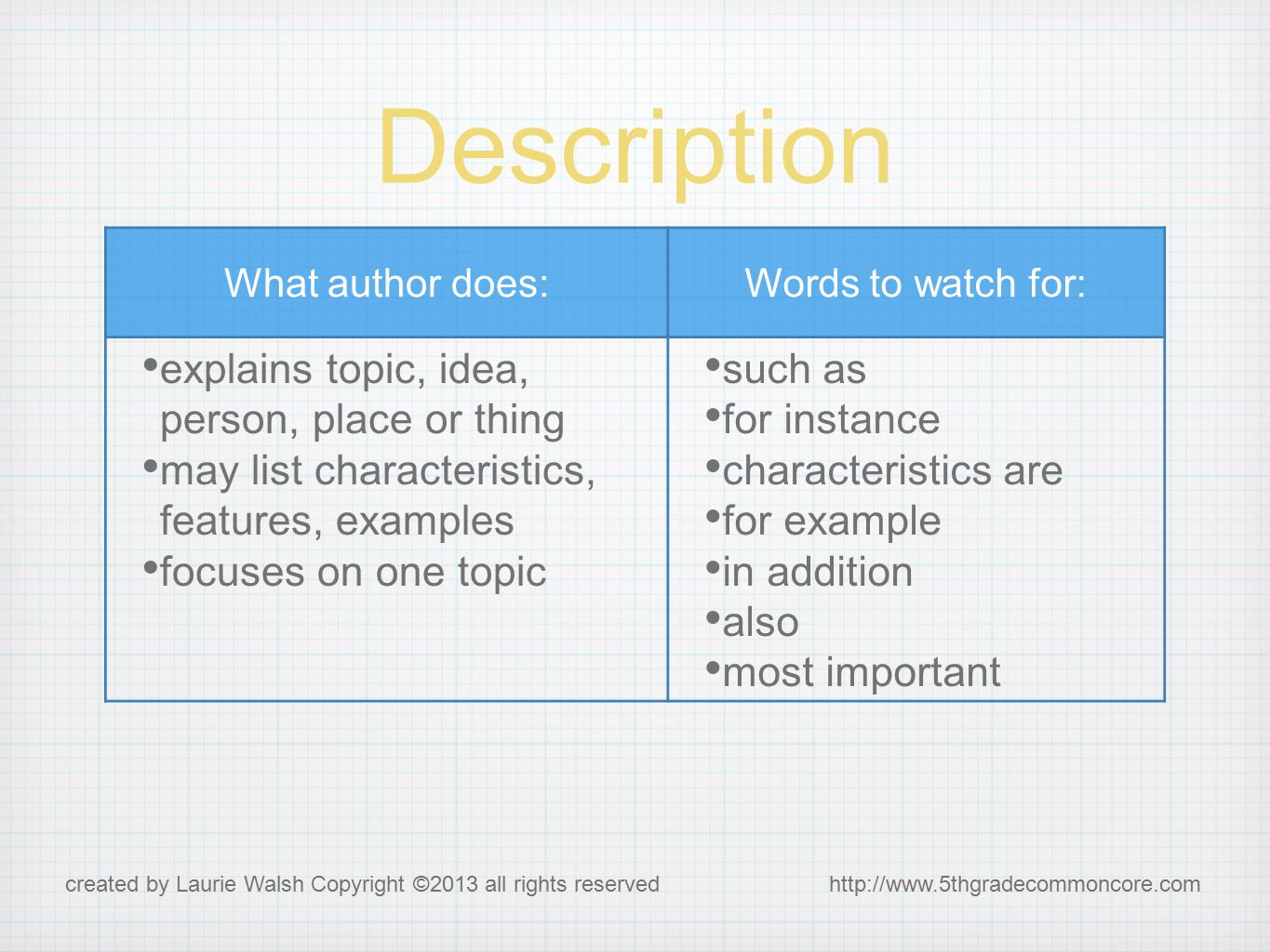 Description What author does:Words to watch for: explains topic, idea, person, place or thing may list characteristics, features, examples focuses on one topic such as for instance characteristics are for example in addition also most important created by Laurie Walsh Copyright ©2013 all rights reserved http://www.5thgradecommoncore.com