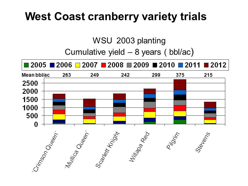 WSU 2003 planting Cumulative yield – 8 years ( bbl/ac ) Mean bbl/ac 263 249 242 299 375 215 West Coast cranberry variety trials