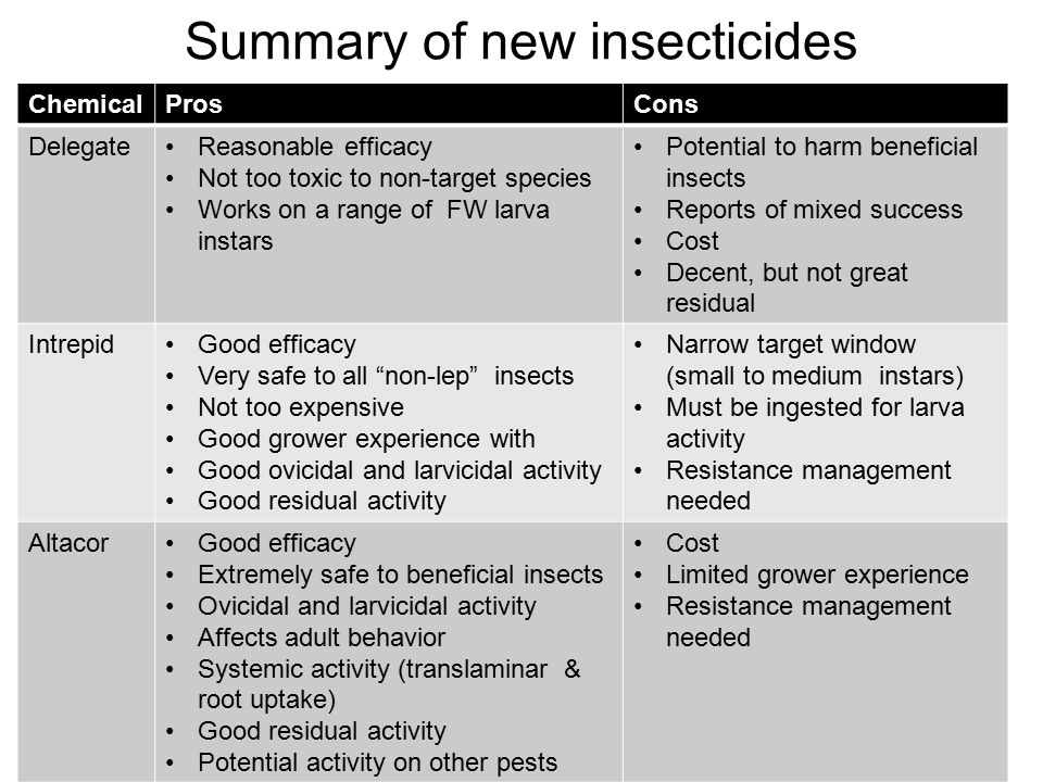Summary of new insecticides ChemicalProsCons DelegateReasonable efficacy Not too toxic to non-target species Works on a range of FW larva instars Potential to harm beneficial insects Reports of mixed success Cost Decent, but not great residual IntrepidGood efficacy Very safe to all non-lep insects Not too expensive Good grower experience with Good ovicidal and larvicidal activity Good residual activity Narrow target window (small to medium instars) Must be ingested for larva activity Resistance management needed AltacorGood efficacy Extremely safe to beneficial insects Ovicidal and larvicidal activity Affects adult behavior Systemic activity (translaminar & root uptake) Good residual activity Potential activity on other pests Cost Limited grower experience Resistance management needed