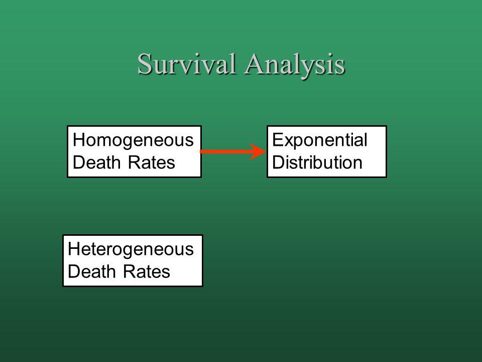 Survival Analysis Homogeneous Death Rates Heterogeneous Death Rates Exponential Distribution