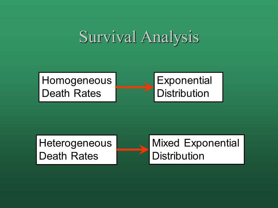 Survival Analysis Homogeneous Death Rates Heterogeneous Death Rates Exponential Distribution Mixed Exponential Distribution