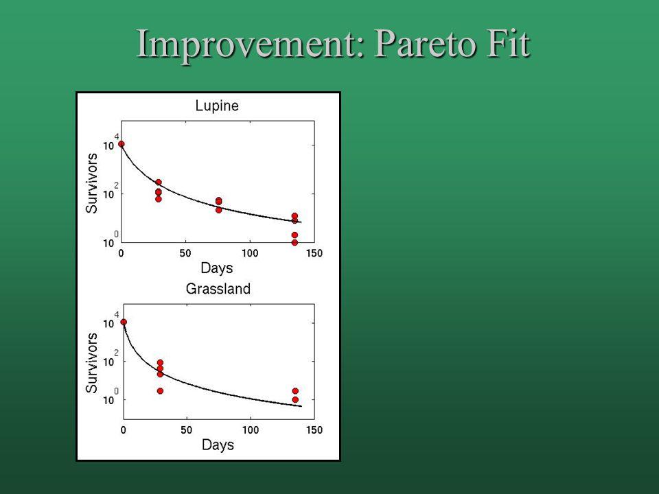 Improvement: Pareto Fit