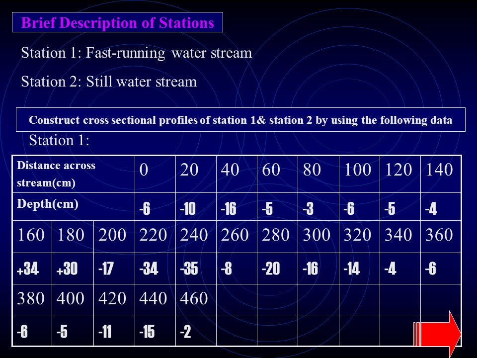 Brief Description of Stations Station 1: Fast-running water stream Station 2: Still water stream Construct cross sectional profiles of station 1& stat