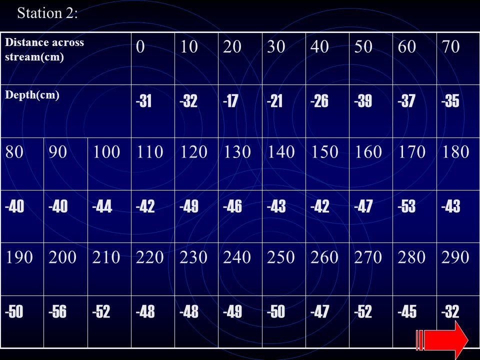 Station 2: -32-45-52-47-50-49-48 -52-56-50 290280270260250240230220210200190 -43-53-47-42-43-46-49-42-44-40 1801701601501401301201101009080 -35-37-39-26-21-17-32-31 Depth(cm) 706050403020100 Distance across stream(cm)