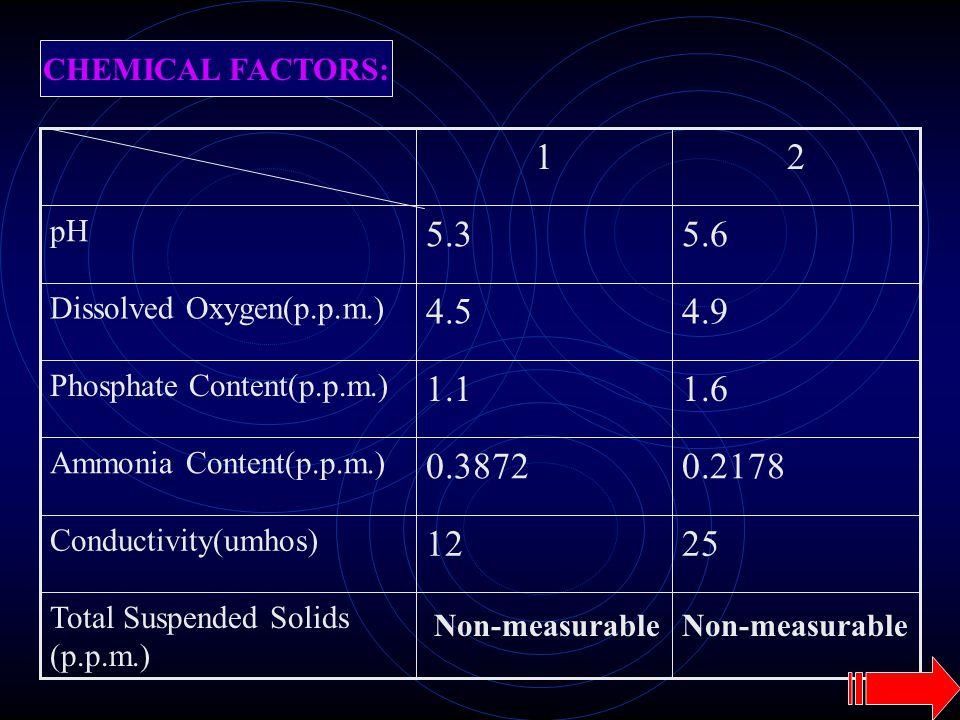 CHEMICAL FACTORS: Total Suspended Solids (p.p.m.) 2512 Conductivity(umhos) 0.21780.3872 Ammonia Content(p.p.m.) 1.61.1 Phosphate Content(p.p.m.) 4.94.5 Dissolved Oxygen(p.p.m.) 5.65.3 pH 21 Non-measurable
