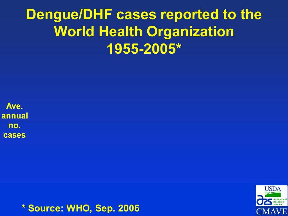 Dengue in the Americas 1980 – 2006* * Source: PAHO (Jan. 19, 2007) Year