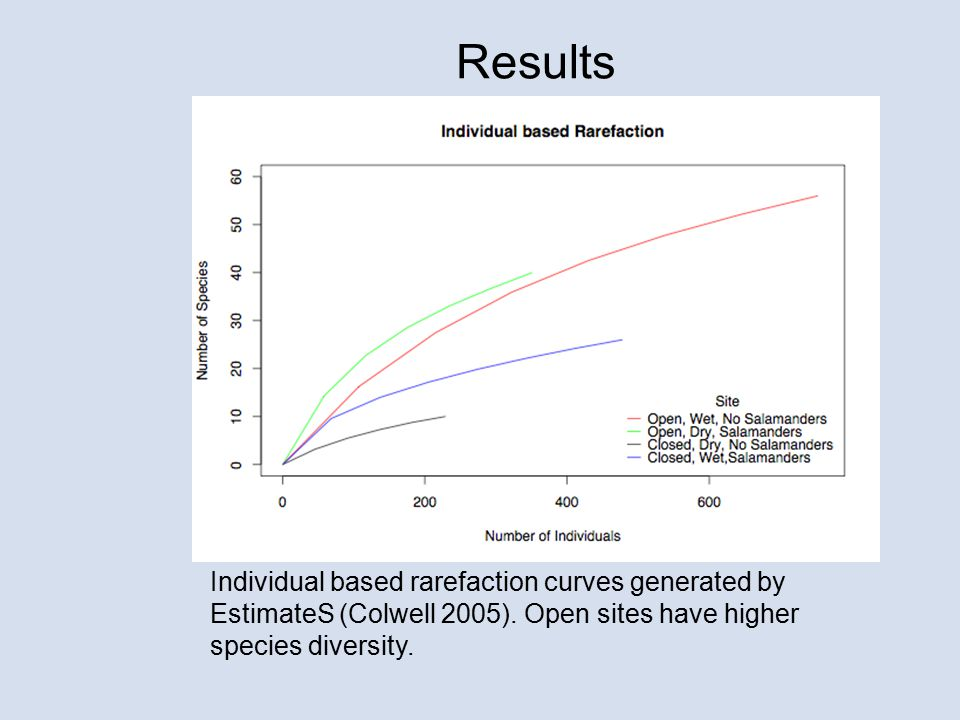 Results Individual based rarefaction curves generated by EstimateS (Colwell 2005).