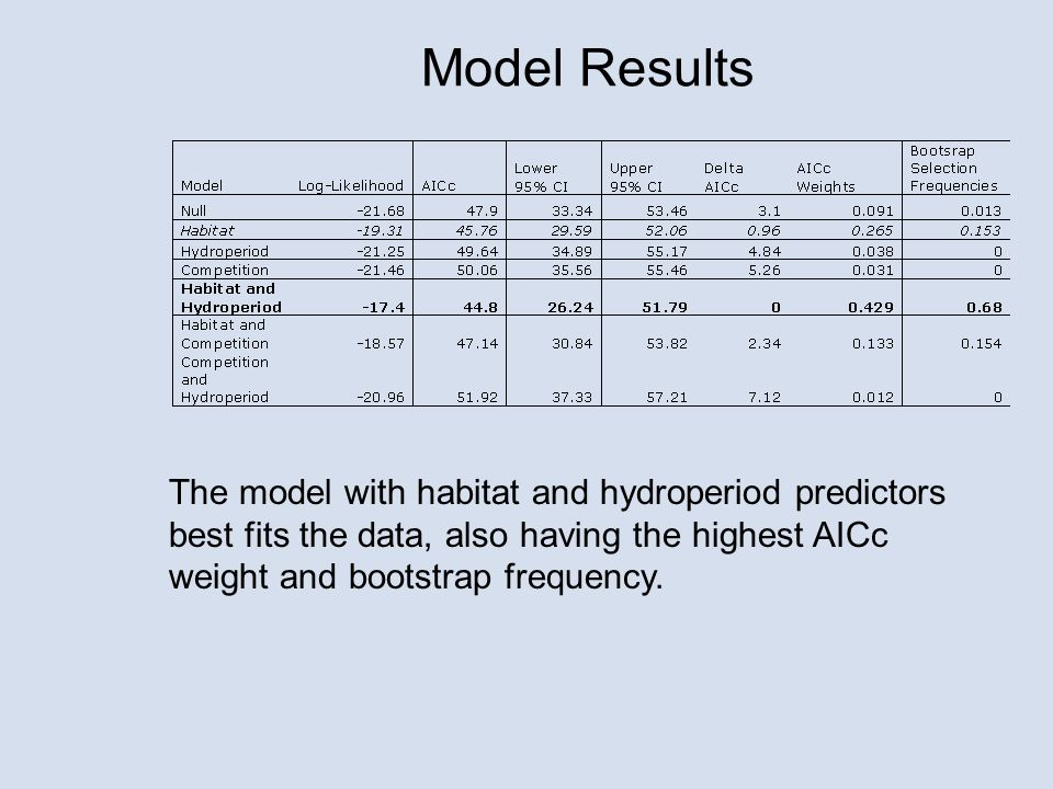 The model with habitat and hydroperiod predictors best fits the data, also having the highest AICc weight and bootstrap frequency.
