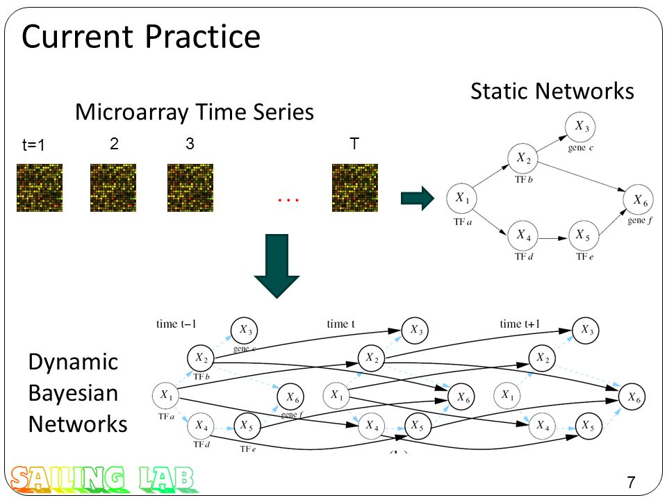 7 … t=1 23T Current Practice Static Networks Microarray Time Series Dynamic Bayesian Networks
