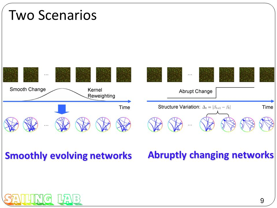 9 Two Scenarios Smoothly evolving networks Abruptly changing networks