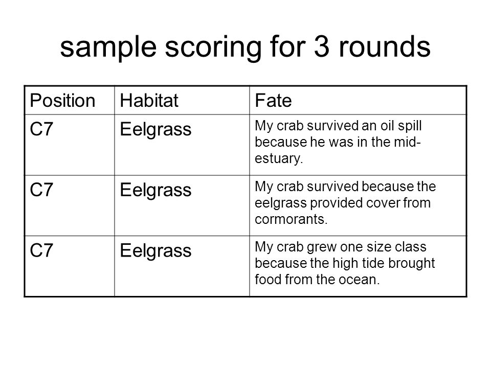 sample scoring for 3 rounds PositionHabitatFate C7Eelgrass My crab survived an oil spill because he was in the mid- estuary. C7Eelgrass My crab surviv