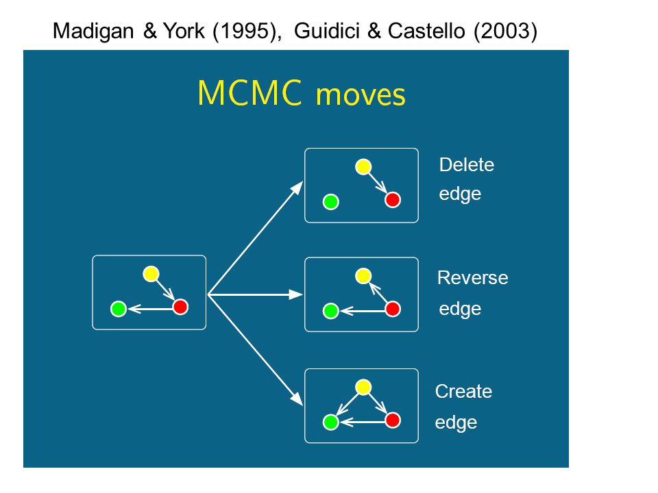 Madigan & York (1995), Guidici & Castello (2003)