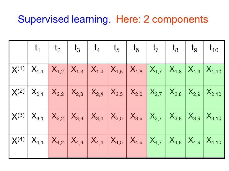 Supervised learning.