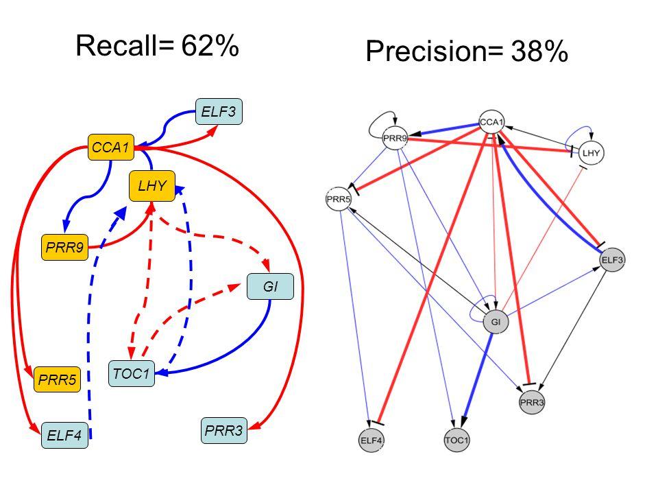 Precision= 38% CCA1 LHY PRR9 GI ELF3 TOC1 ELF4 PRR5 PRR3 Recall= 62%