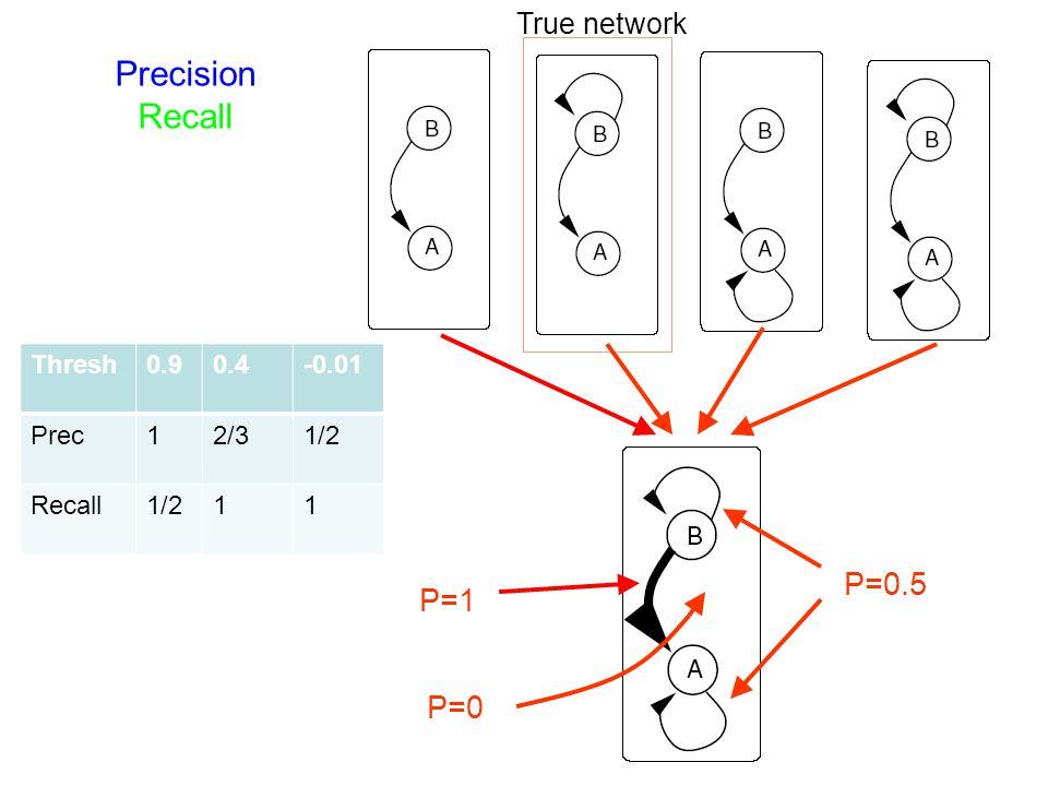 P=1 P=0 P=0.5 True network Thresh0.90.4-0.01 Prec12/31/2 Recall1/211 Precision Recall