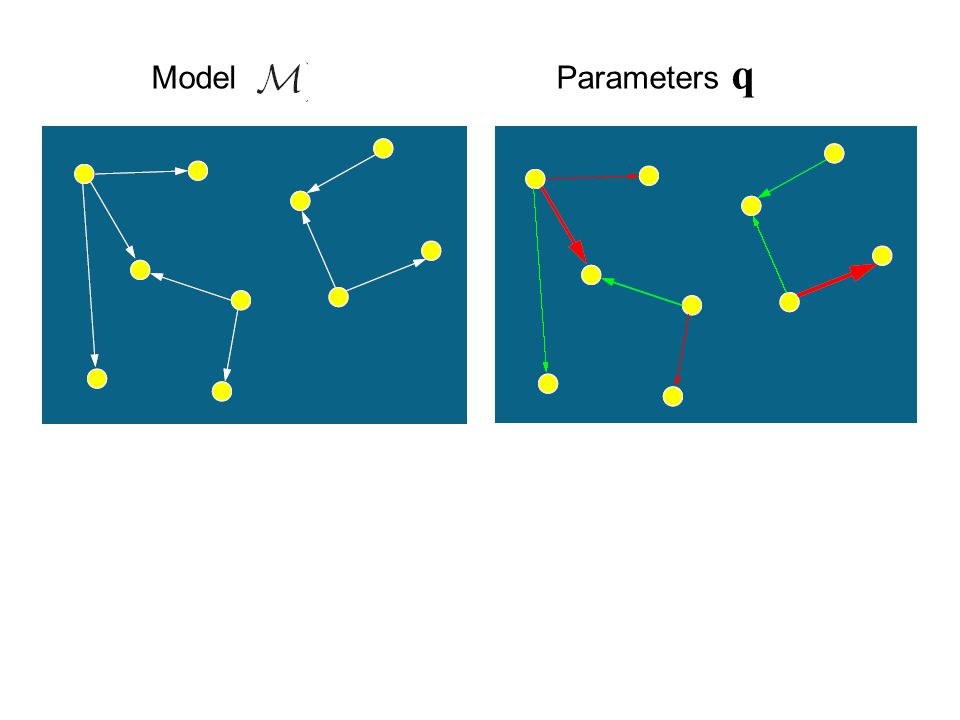 Model Parameters q