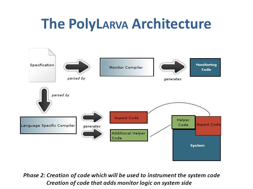The PolyL ARVA Architecture Phase 2: Creation of code which will be used to instrument the system code Creation of code that adds monitor logic on system side
