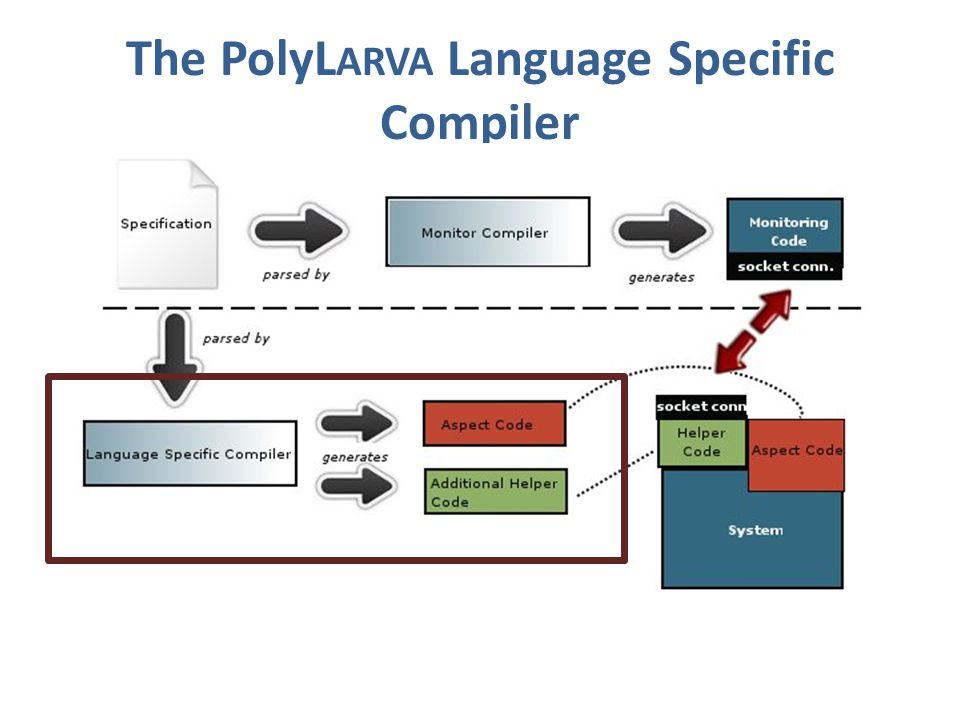 The PolyL ARVA Language Specific Compiler