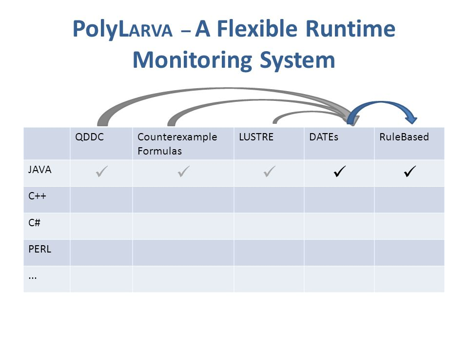 PolyL ARVA – A Flexible Runtime Monitoring System QDDCCounterexample Formulas LUSTREDATEsRuleBased JAVA C++ C# PERL...