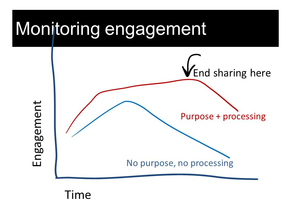Monitoring engagement Time Engagement No purpose, no processing Purpose + processing End sharing here