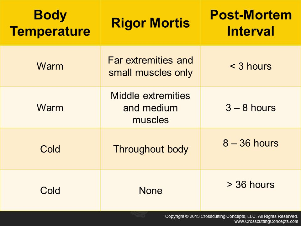 Copyright © 2013 Crosscutting Concepts, LLC. All Rights Reserved. www.CrosscuttingConcepts.com Body Temperature Rigor Mortis Post-Mortem Interval Warm