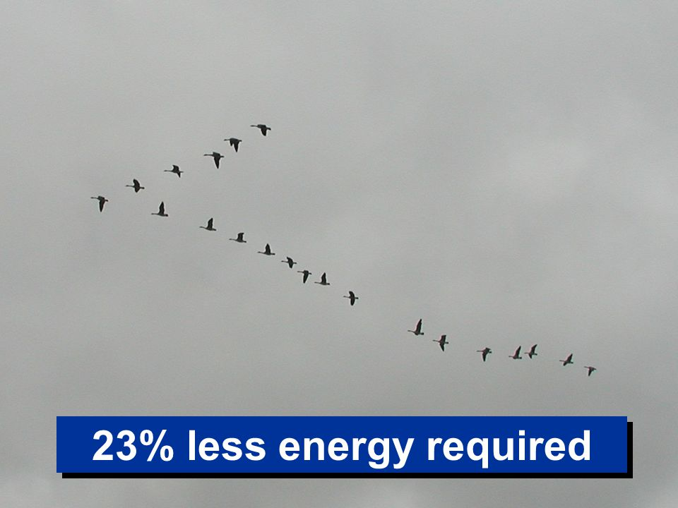 23% less energy required