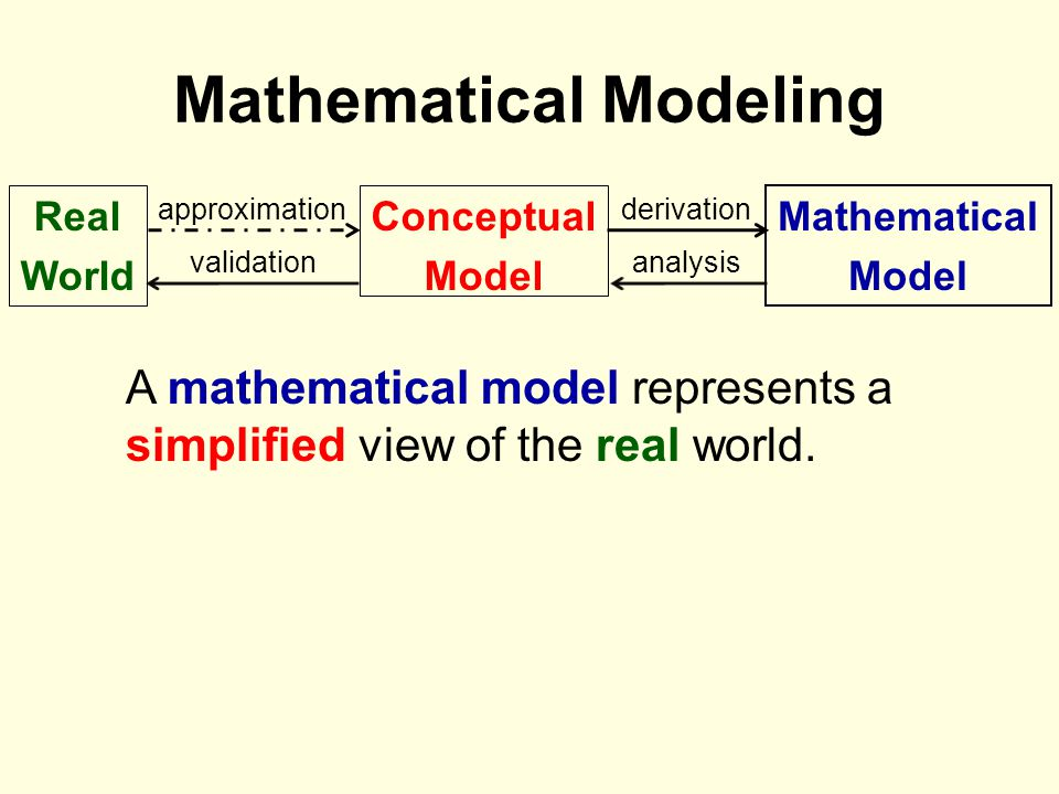 Mathematical Modeling Real World Conceptual Model Mathematical Model approximationderivation analysisvalidation A mathematical model represents a simp