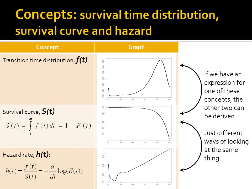 ConceptGraph Transition time distribution, f(t) : Survival curve, S(t) : Hazard rate, h(t) : If we have an expression for one of these concepts, the other two can be derived.