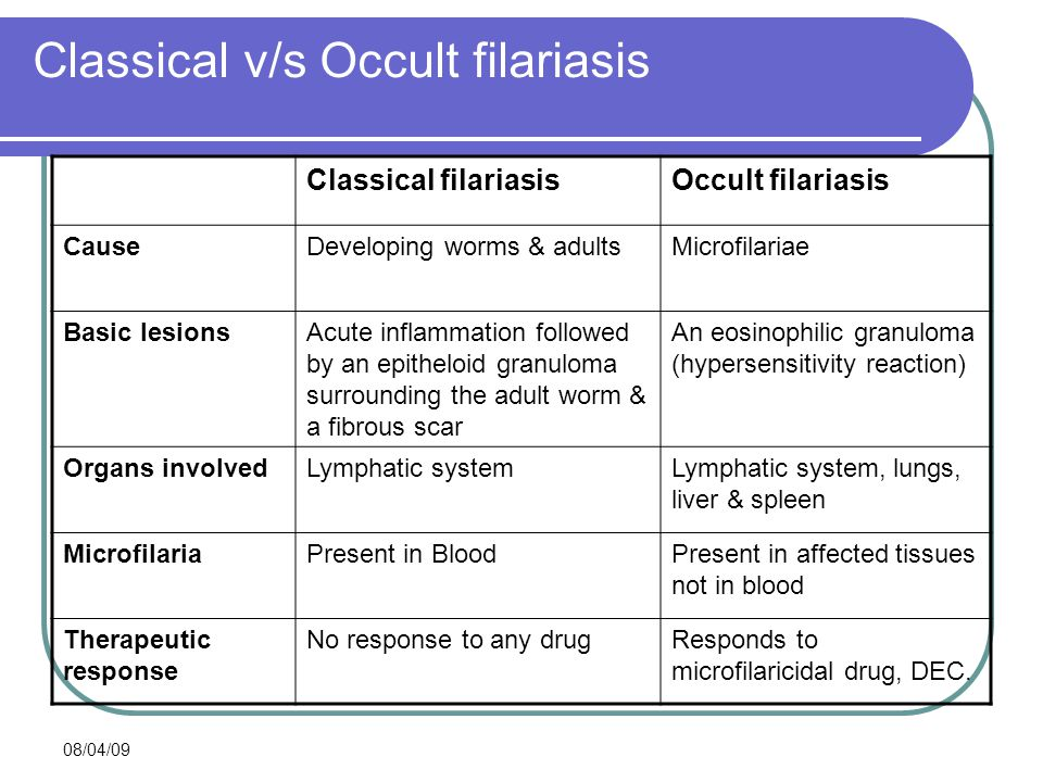 08/04/09 Classical v/s Occult filariasis Classical filariasisOccult filariasis CauseDeveloping worms & adultsMicrofilariae Basic lesionsAcute inflamma