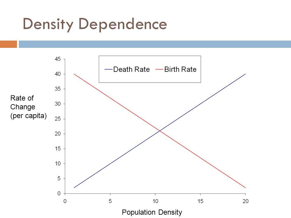 Density Dependence Population Density Rate of Change (per capita)