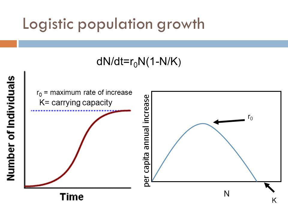 Logistic population growth K= carrying capacity r 0 = maximum rate of increase dN/dt=r 0 N(1-N/K ) per capita annual increase N K r0r0