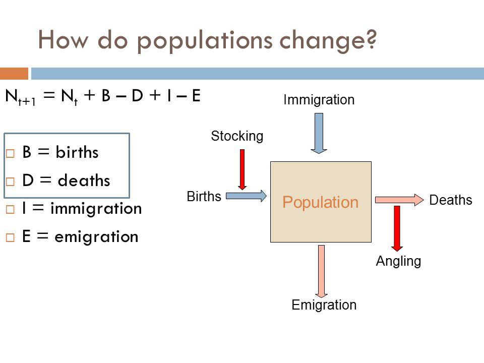 N t+1 = N t + B – D + I – E  B = births  D = deaths  I = immigration  E = emigration How do populations change? Deaths Population Births Emigratio