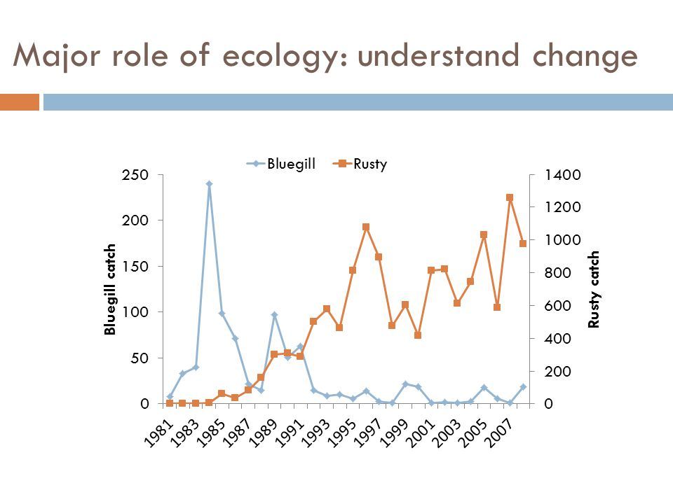 Major role of ecology: understand change