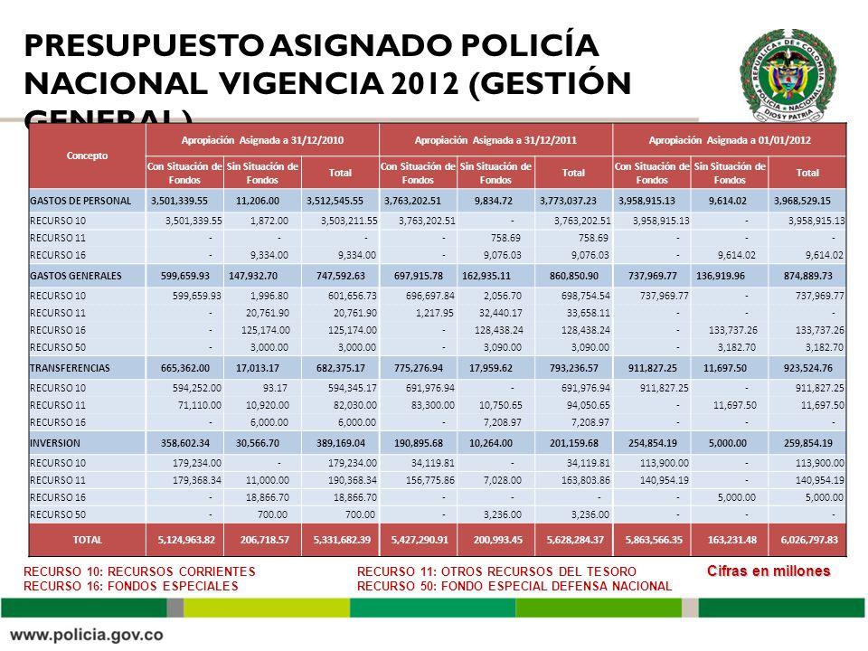 PRESUPUESTO ASIGNADO POLICÍA NACIONAL VIGENCIA 2012 (GESTIÓN GENERAL) Cifras en millones RECURSO 10: RECURSOS CORRIENTES RECURSO 16: FONDOS ESPECIALES RECURSO 11: OTROS RECURSOS DEL TESORO RECURSO 50: FONDO ESPECIAL DEFENSA NACIONAL Concepto Apropiación Asignada a 31/12/2010Apropiación Asignada a 31/12/2011Apropiación Asignada a 01/01/2012 Con Situación de Fondos Sin Situación de Fondos Total Con Situación de Fondos Sin Situación de Fondos Total Con Situación de Fondos Sin Situación de Fondos Total GASTOS DE PERSONAL 3,501,339.55 11,206.00 3,512,545.55 3,763,202.51 9,834.72 3,773,037.23 3,958,915.13 9,614.02 3,968,529.15 RECURSO 10 3,501,339.55 1,872.00 3,503,211.55 3,763,202.51 - 3,958,915.13 - RECURSO 11 - - - - 758.69 - - - RECURSO 16 - 9,334.00 - 9,076.03 - 9,614.02 GASTOS GENERALES 599,659.93 147,932.70 747,592.63 697,915.78 162,935.11 860,850.90 737,969.77 136,919.96 874,889.73 RECURSO 10 599,659.93 1,996.80 601,656.73 696,697.84 2,056.70 698,754.54 737,969.77 - RECURSO 11 - 20,761.90 1,217.95 32,440.17 33,658.11 - - - RECURSO 16 - 125,174.00 - 128,438.24 - 133,737.26 RECURSO 50 - 3,000.00 - 3,090.00 - 3,182.70 TRANSFERENCIAS 665,362.00 17,013.17 682,375.17 775,276.94 17,959.62 793,236.57 911,827.25 11,697.50 923,524.76 RECURSO 10 594,252.00 93.17 594,345.17 691,976.94 - 911,827.25 - RECURSO 11 71,110.00 10,920.00 82,030.00 83,300.00 10,750.65 94,050.65 - 11,697.50 RECURSO 16 - 6,000.00 - 7,208.97 - - - INVERSION 358,602.34 30,566.70 389,169.04 190,895.68 10,264.00 201,159.68 254,854.19 5,000.00 259,854.19 RECURSO 10 179,234.00 - 34,119.81 - 113,900.00 - RECURSO 11 179,368.34 11,000.00 190,368.34 156,775.86 7,028.00 163,803.86 140,954.19 - RECURSO 16 - 18,866.70 - - - - 5,000.00 RECURSO 50 - 700.00 - 3,236.00 - - - TOTAL 5,124,963.82 206,718.57 5,331,682.39 5,427,290.91 200,993.45 5,628,284.37 5,863,566.35 163,231.48 6,026,797.83