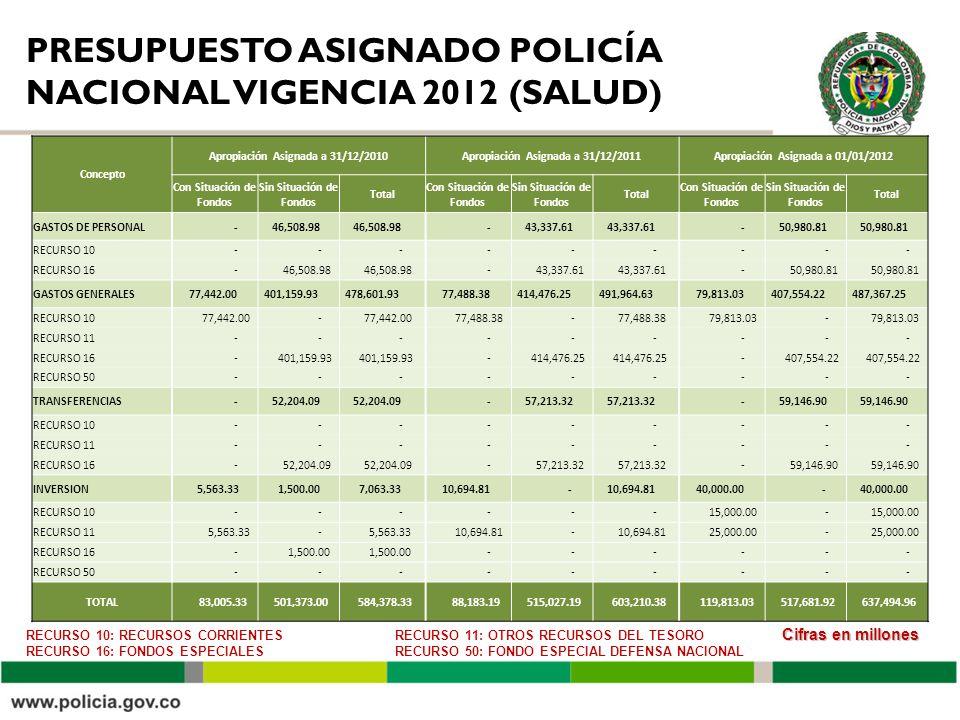 PRESUPUESTO ASIGNADO POLICÍA NACIONAL VIGENCIA 2012 (SALUD) Cifras en millones RECURSO 10: RECURSOS CORRIENTES RECURSO 16: FONDOS ESPECIALES RECURSO 11: OTROS RECURSOS DEL TESORO RECURSO 50: FONDO ESPECIAL DEFENSA NACIONAL Concepto Apropiación Asignada a 31/12/2010Apropiación Asignada a 31/12/2011Apropiación Asignada a 01/01/2012 Con Situación de Fondos Sin Situación de Fondos Total Con Situación de Fondos Sin Situación de Fondos Total Con Situación de Fondos Sin Situación de Fondos Total GASTOS DE PERSONAL - 46,508.98 - 43,337.61 - 50,980.81 RECURSO 10 - - - - - - - - - RECURSO 16 - 46,508.98 - 43,337.61 - 50,980.81 GASTOS GENERALES 77,442.00 401,159.93 478,601.93 77,488.38 414,476.25 491,964.63 79,813.03 407,554.22 487,367.25 RECURSO 10 77,442.00 - 77,488.38 - 79,813.03 - RECURSO 11 - - - - - - - - - RECURSO 16 - 401,159.93 - 414,476.25 - 407,554.22 RECURSO 50 - - - - - - - - - TRANSFERENCIAS - 52,204.09 - 57,213.32 - 59,146.90 RECURSO 10 - - - - - - - - - RECURSO 11 - - - - - - - - - RECURSO 16 - 52,204.09 - 57,213.32 - 59,146.90 INVERSION 5,563.33 1,500.00 7,063.33 10,694.81 - 40,000.00 - RECURSO 10 - - - - - - 15,000.00 - RECURSO 11 5,563.33 - 10,694.81 - 25,000.00 - RECURSO 16 - 1,500.00 - - - - - - RECURSO 50 - - - - - - - - - TOTAL 83,005.33 501,373.00 584,378.33 88,183.19 515,027.19 603,210.38 119,813.03 517,681.92 637,494.96