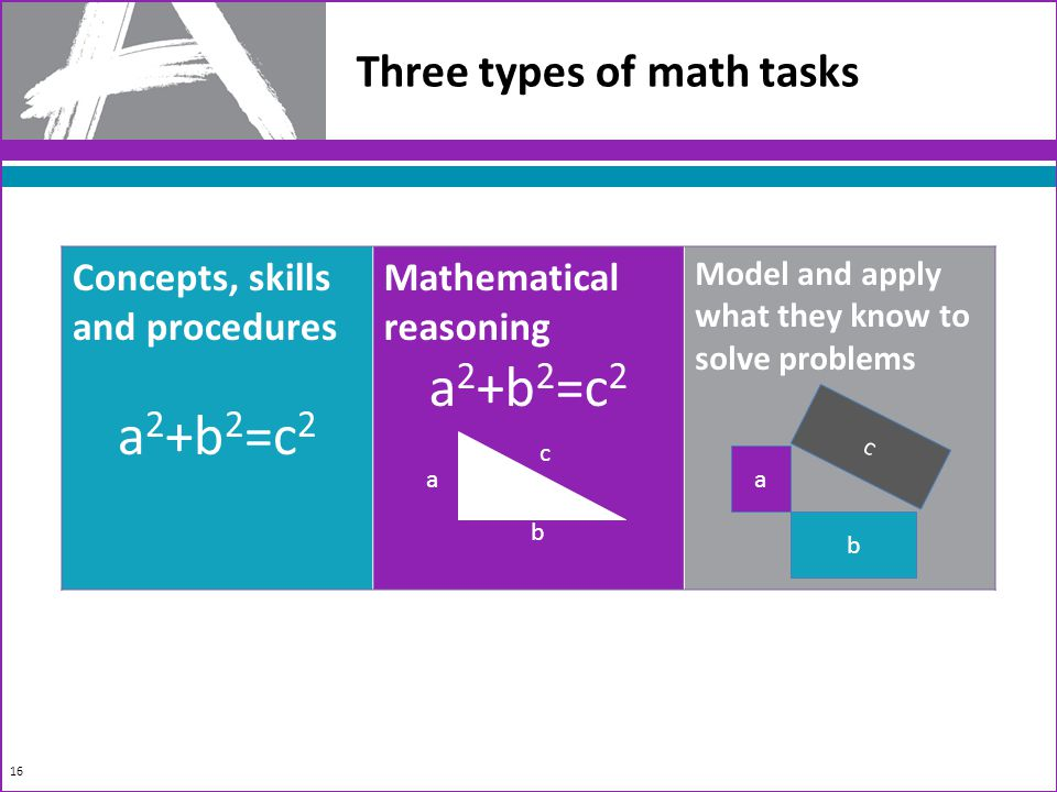 16 Three types of math tasks Concepts, skills and procedures a 2 +b 2 =c 2 Mathematical reasoning a 2 +b 2 =c 2 Model and apply what they know to solve problems a b c a b c