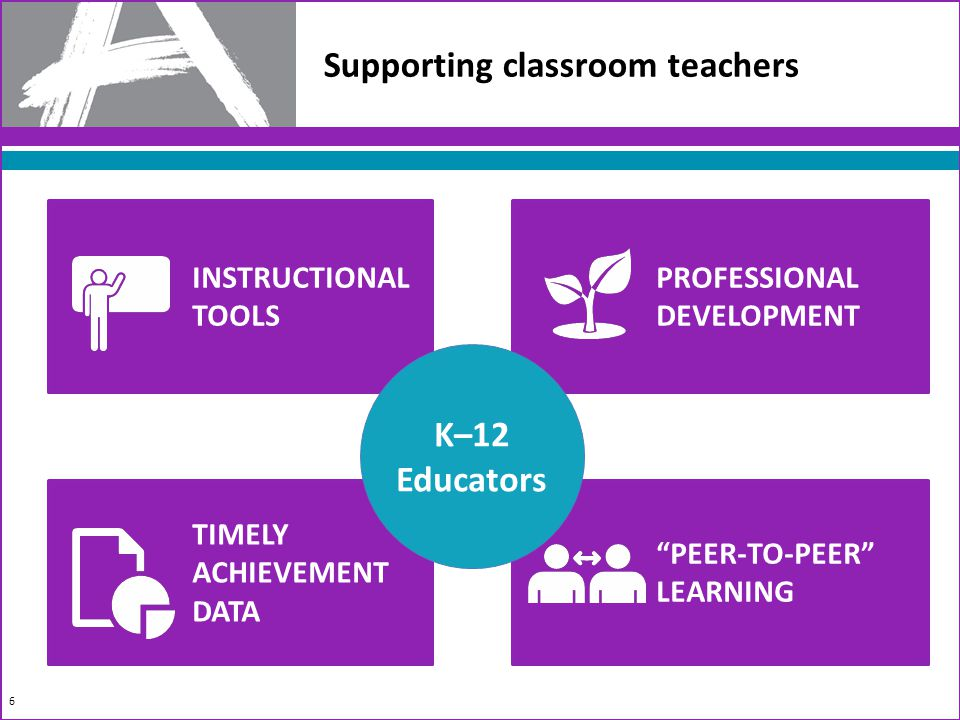 Supporting classroom teachers 6 INSTRUCTIONAL TOOLS TIMELY ACHIEVEMENT DATA PROFESSIONAL DEVELOPMENT PEER-TO-PEER LEARNING K–12 Educators