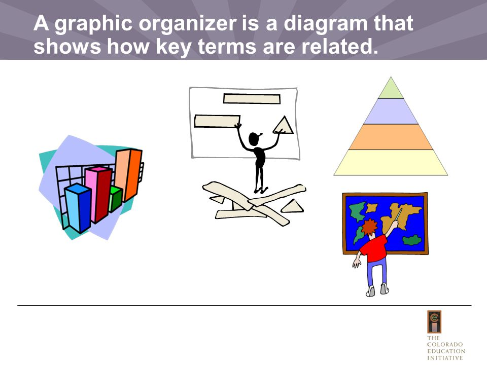 A graphic organizer is a diagram that shows how key terms are related.