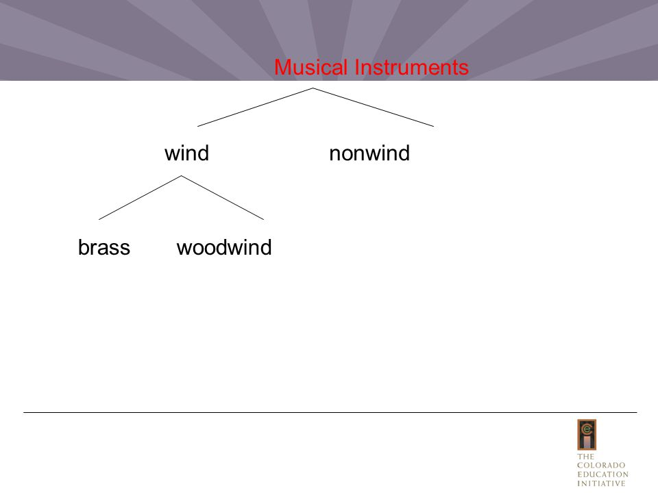 Musical Instruments wind nonwind brass woodwind