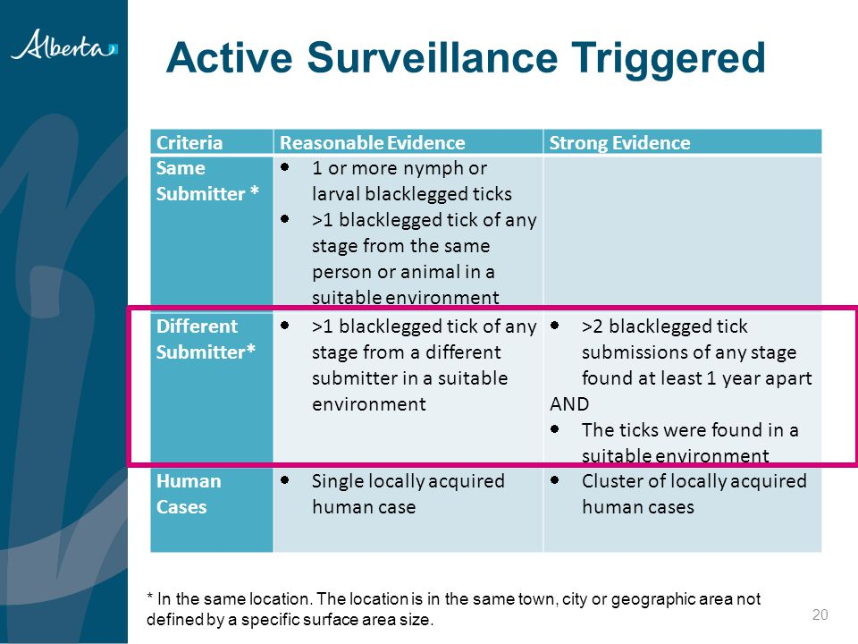 Active Surveillance Triggered 20 CriteriaReasonable EvidenceStrong Evidence Same Submitter *  1 or more nymph or larval blacklegged ticks  >1 blackl
