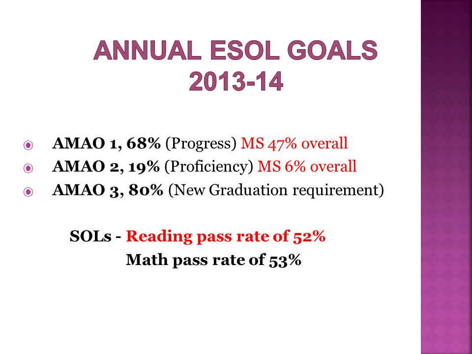  AMAO 1, 68% (Progress) MS 47% overall  AMAO 2, 19% (Proficiency) MS 6% overall  AMAO 3, 80% (New Graduation requirement) SOLs - Reading pass rate of 52% Math pass rate of 53%